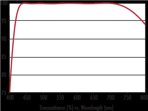 Hydrophobic Window Transmission Curve