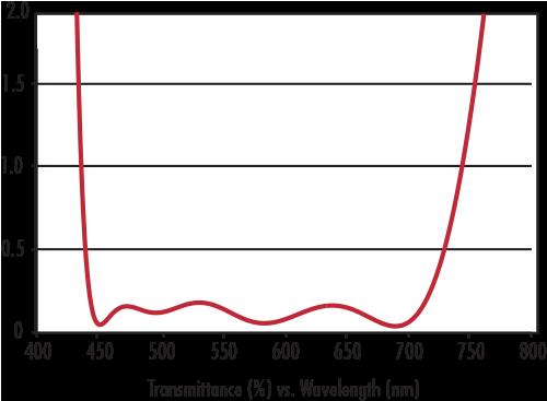 Hydrophobic Window Reflectivity Curve