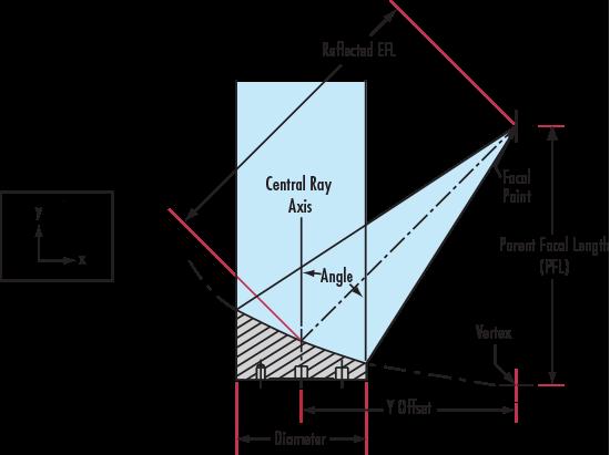 Off-Axis Parabolic Mirrors