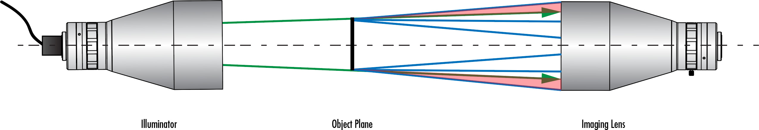 Underfilling occurs if the NA of the illumination source is smaller than the NA of the imaging lens, reducing contrast and resulting in loss of object information. Green lines represent the NA of the illumination source and blue lines represent the NA of the imaging lens.