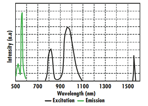 IR Detection Products