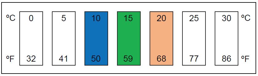 Liquid Crystal Thermometers are calibrated to turn green when the listed temperature is achieved. If green is not visible, the temperature will be midway between the elements that are blue and orange. Elements turn blue when they surpass their listed temperature and orange when they are just below their listed temperature.